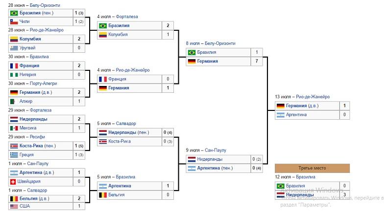Чемпионат мира по футболу 2016